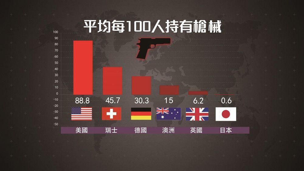 20 年來難控槍 是甚麼造就槍狂帝國