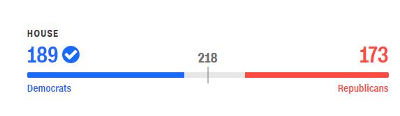民主黨宣布奪下眾議院
