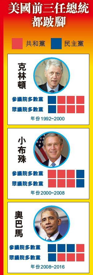 兩黨決戰中期選舉