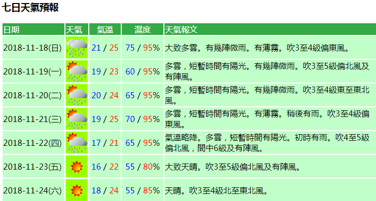 氣象局料下周五氣溫最低降至16℃