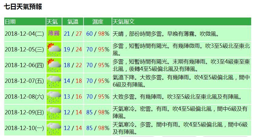 氣象局料周日最低溫降至12℃