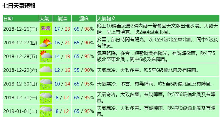 除夕元旦最低溫8度 多雲有雨