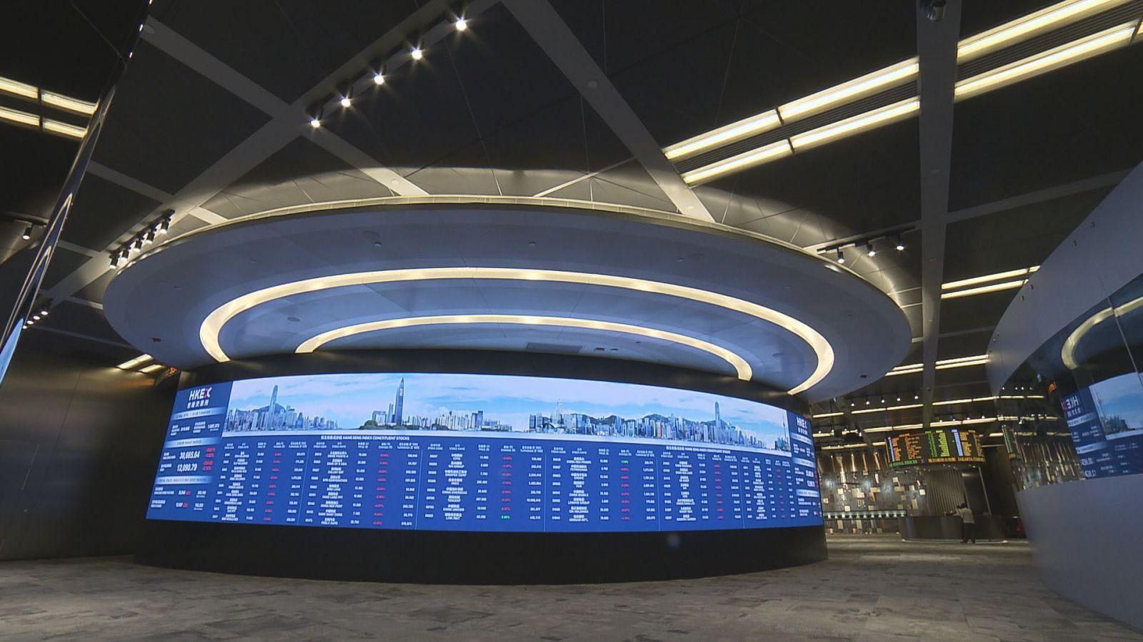 港股六日升1,602點