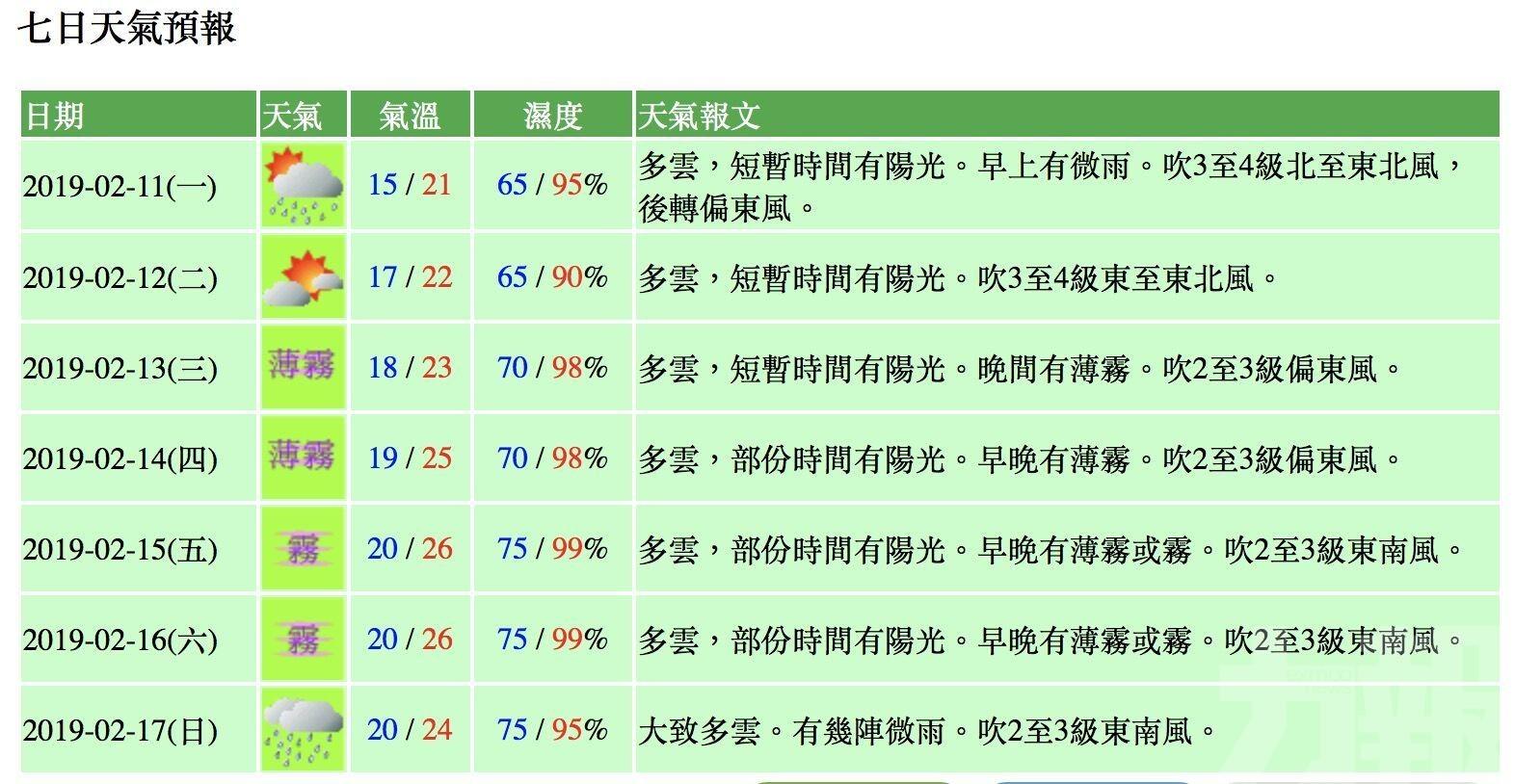 本周中後期氣溫回升最高26度