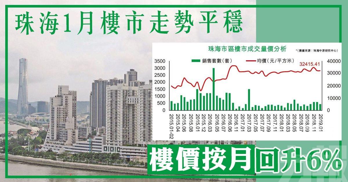 樓價按月回升6%