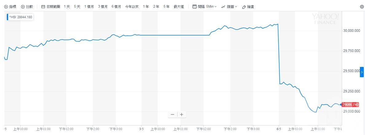 港股急瀉 一度跌逾1,100點