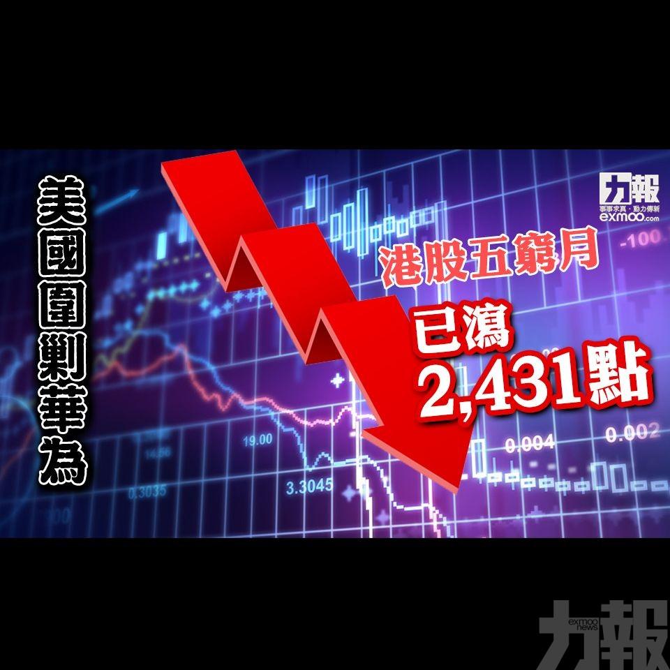 港股五窮月已瀉2,431點