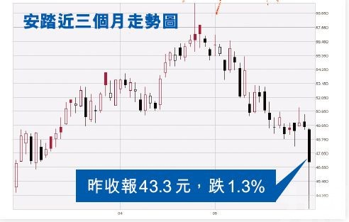 「殺人鯨」:安踏要跌34%