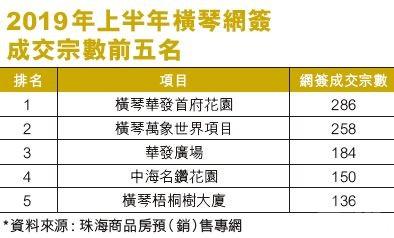 中原:今年住宅成交約八千宗
