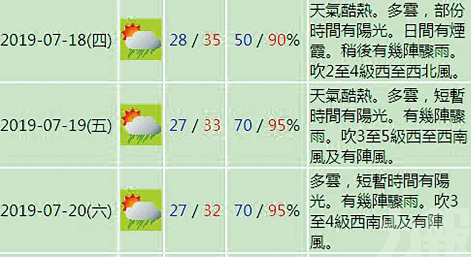 澳門持續高溫 今日最高35℃