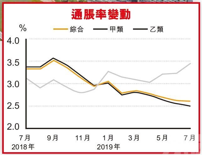 7月通脹按年升2.6%