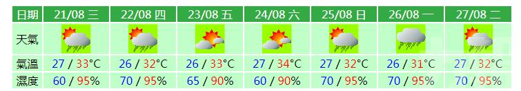 氣象局料周五六最高溫約34℃