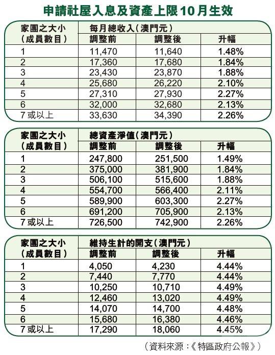 社屋入息及資產上限10月起微升