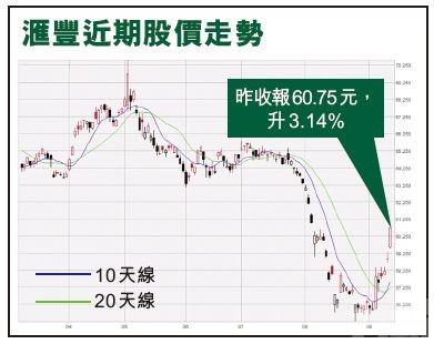 港股飆近500點