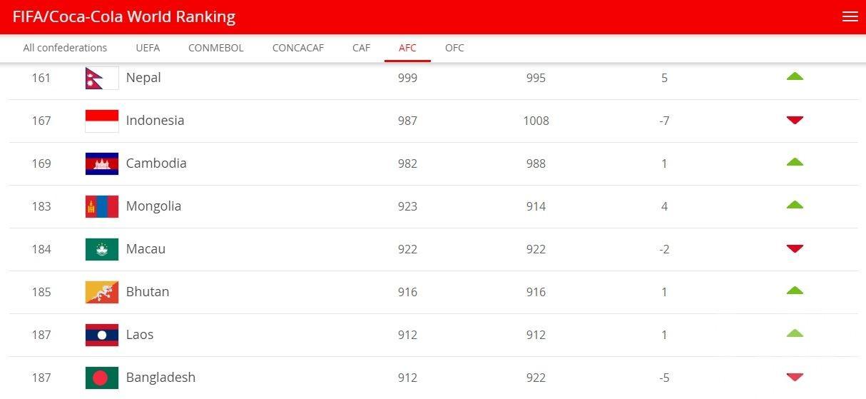 比利時續居首 澳門排184位