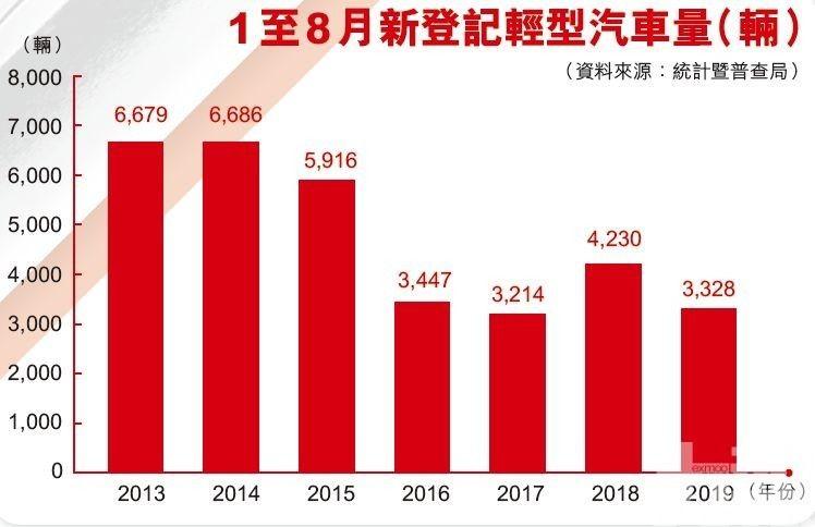業界料全年跌兩成