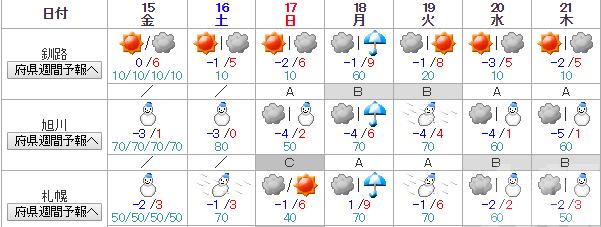 北海道周六或現強烈暴風雪
