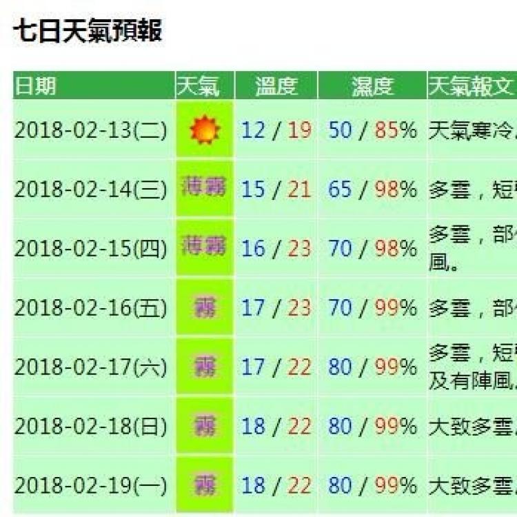 氣象局料新春氣温回暖