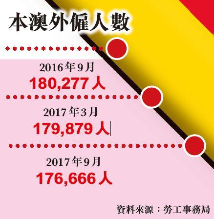 今年取消外勞配額144個