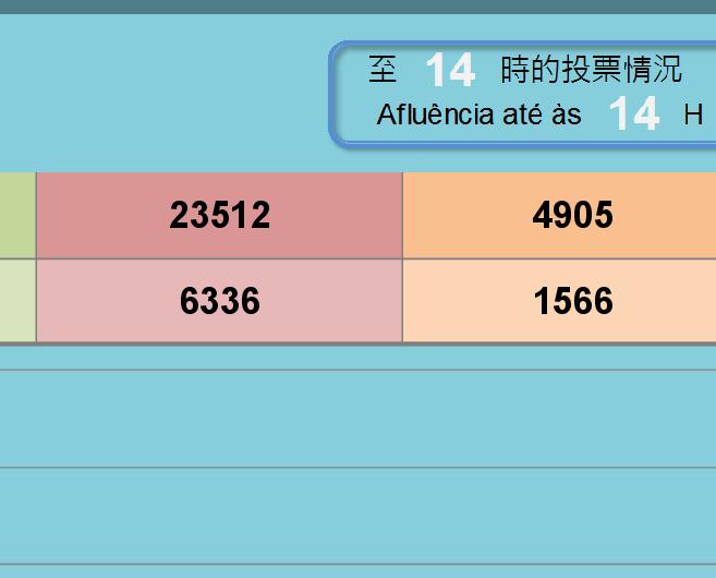 至下午2時近8.9萬名選民投票