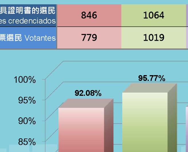 今屆選舉投票率過半數