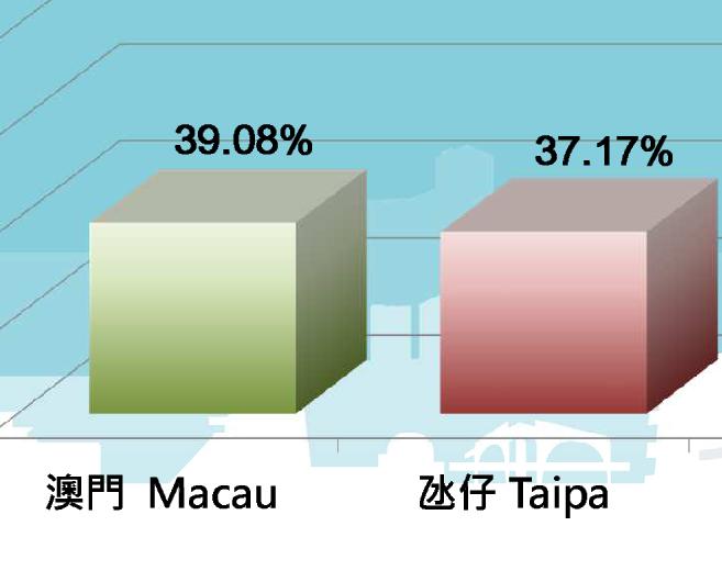 下午四時近四成直選選民投票