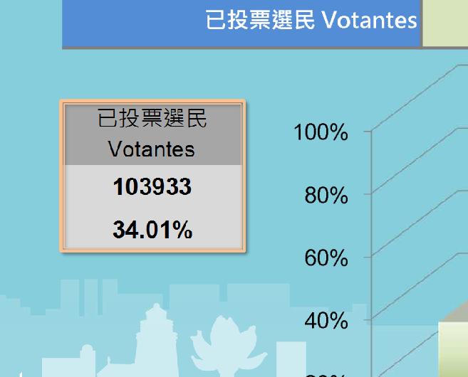 下午三時前逾十萬選民投票